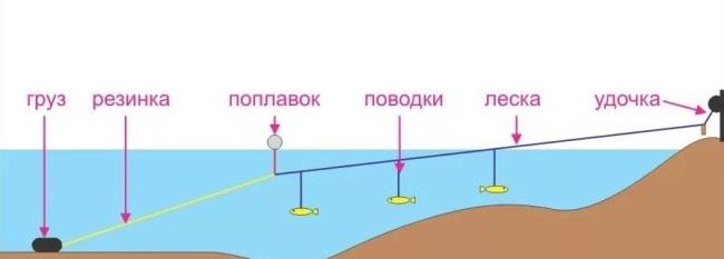 монтаж резинки для рыбалки