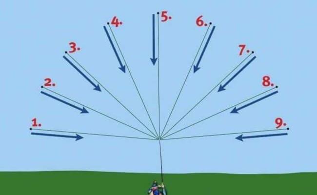 облов участка водоема с одной точки методом веера