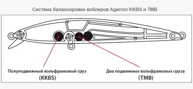 система дальнего заброса агарон 95 сф